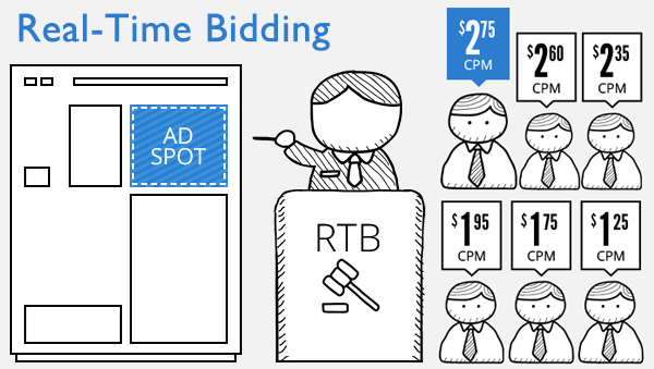 real-time bidding explained